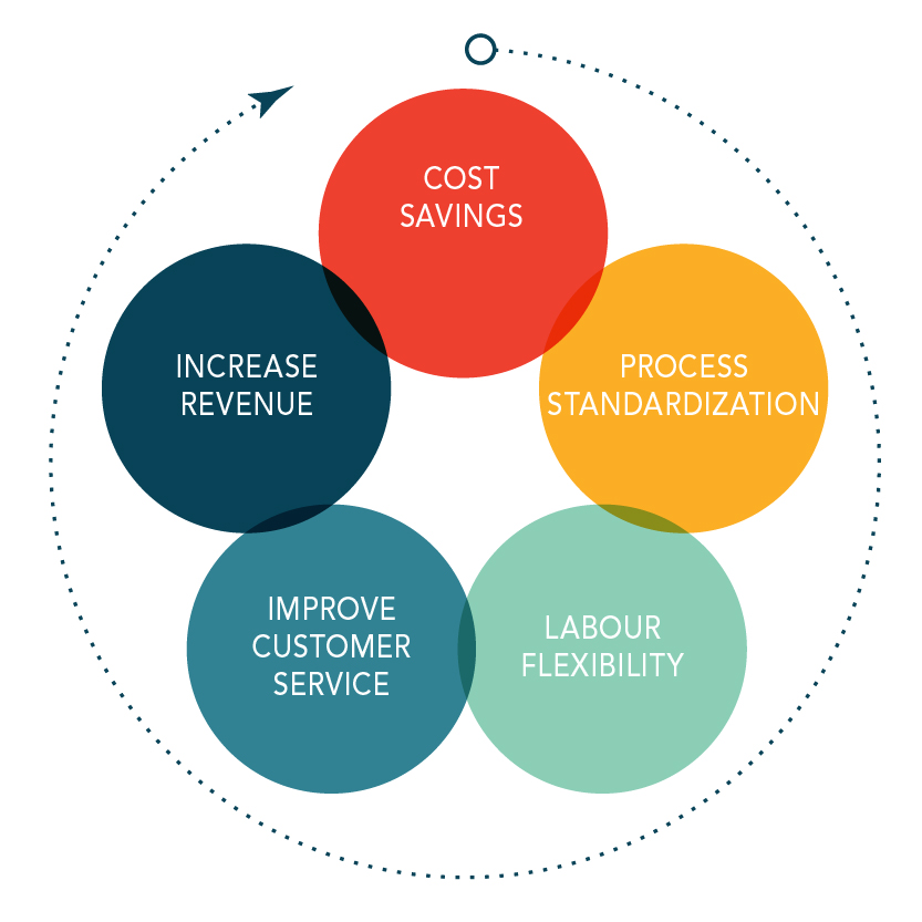 The Benefits Of Outsourcing Adrdaily Com